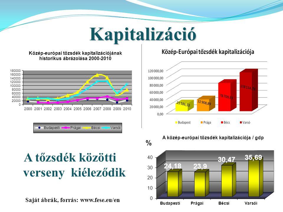 A tőzsdék közötti verseny kiéleződik Kapitalizáció Saját ábrák, forrás: www.fese.eu/en