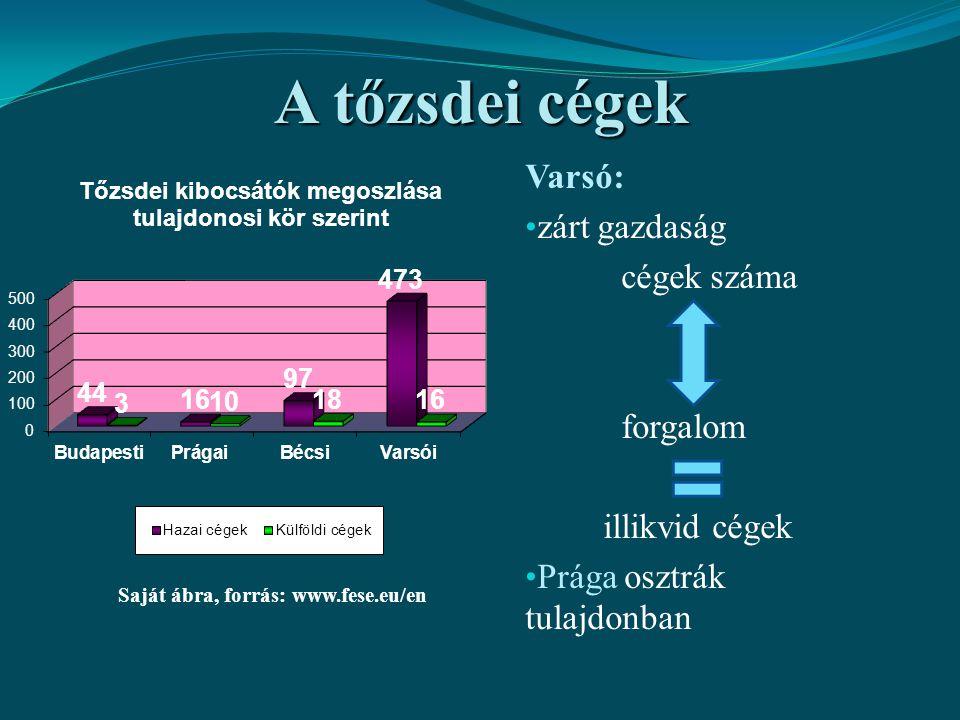 Indexek szektoronkénti megoszlása Saját ábrák, forrás: a tőzsdék honlapjai