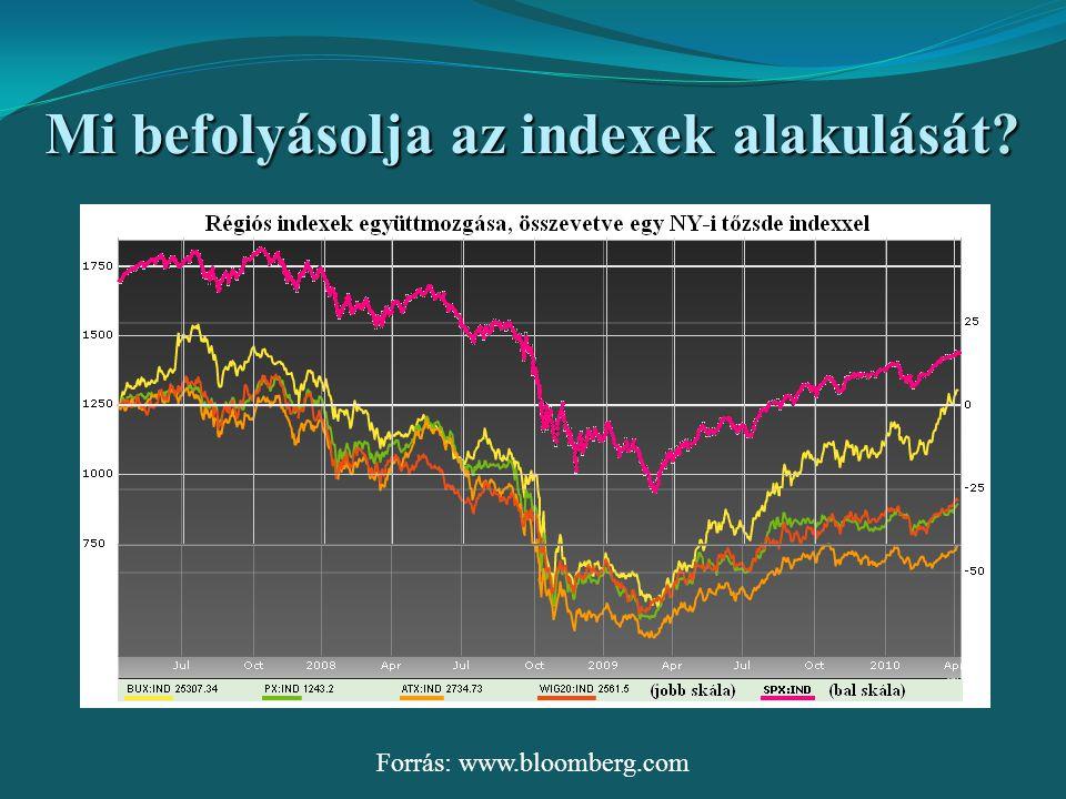 Mi befolyásolja az indexek alakulását? Forrás: www.bloomberg.com