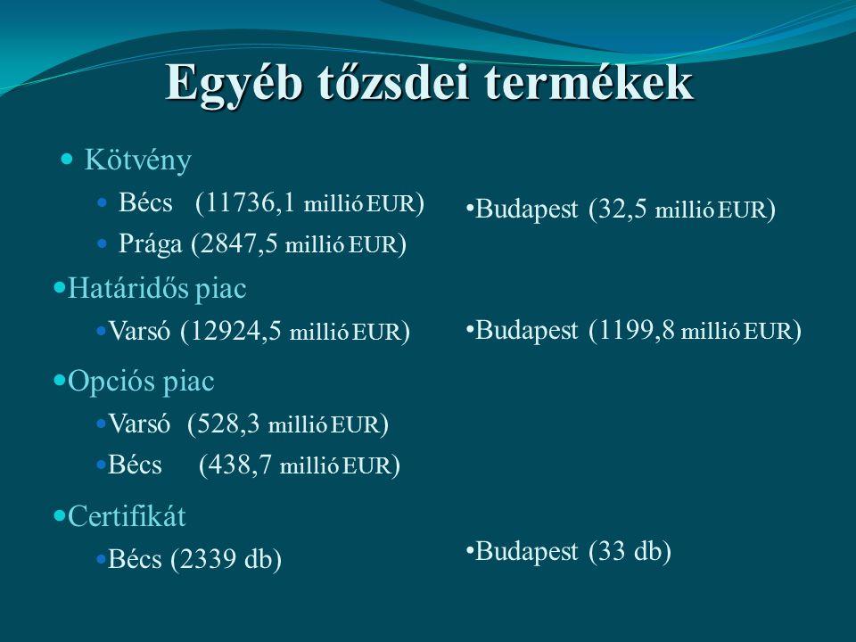 Egyéb tőzsdei termékek Kötvény Bécs (11736,1 millió EUR ) Prága (2847,5 millió EUR ) Budapest (32,5 millió EUR ) Budapest (33 db) Budapest (1199,8 mil
