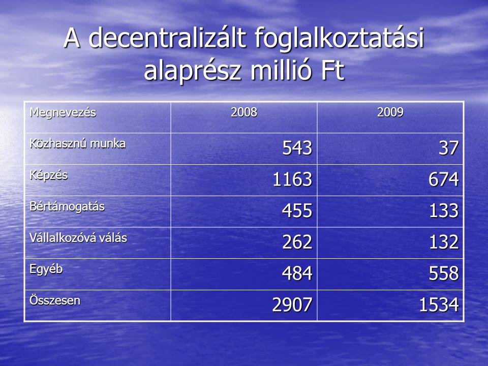 OFA 5,95 milliárd Ft 5,95 milliárd Ft MEGŐRZÉS-9122/2009 MEGŐRZÉS-9122/2009 MUNKÁBA-9124/2009 MUNKÁBA-9124/2009 ÚJ KILÁTÁSOK-9111/2009 ÚJ KILÁTÁSOK-9111/2009