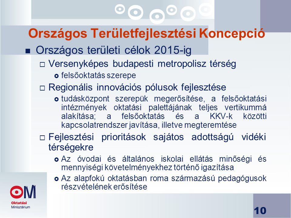 10 Országos Területfejlesztési Koncepció n Országos területi célok 2015-ig  Versenyképes budapesti metropolisz térség  felsőoktatás szerepe  Regionális innovációs pólusok fejlesztése  tudásközpont szerepük megerősítése, a felsőoktatási intézmények oktatási palettájának teljes vertikummá alakítása; a felsőoktatás és a KKV-k közötti kapcsolatrendszer javítása, illetve megteremtése  Fejlesztési prioritások sajátos adottságú vidéki térségekre  Az óvodai és általános iskolai ellátás minőségi és mennyiségi követelményekhez történő igazítása  Az alapfokú oktatásban roma származású pedagógusok részvételének erősítése