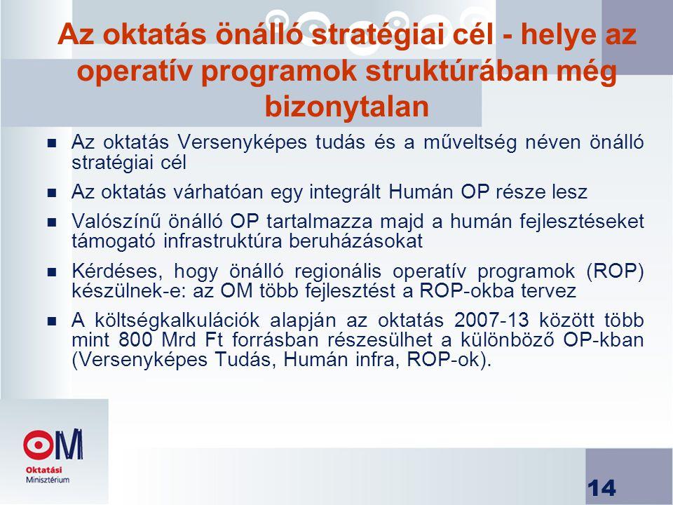 14 Az oktatás önálló stratégiai cél - helye az operatív programok struktúrában még bizonytalan n Az oktatás Versenyképes tudás és a műveltség néven önálló stratégiai cél n Az oktatás várhatóan egy integrált Humán OP része lesz n Valószínű önálló OP tartalmazza majd a humán fejlesztéseket támogató infrastruktúra beruházásokat n Kérdéses, hogy önálló regionális operatív programok (ROP) készülnek-e: az OM több fejlesztést a ROP-okba tervez n A költségkalkulációk alapján az oktatás 2007-13 között több mint 800 Mrd Ft forrásban részesülhet a különböző OP-kban (Versenyképes Tudás, Humán infra, ROP-ok).
