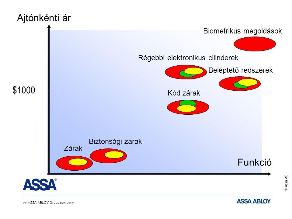 An ASSA ABLOY Group company © Assa AB Ajtónkénti ár $1000 Funkció Beléptető redszerek Régebbi elektronikus cilinderek Biztonsági zárak Kód zárak Zárak Biometrikus megoldások