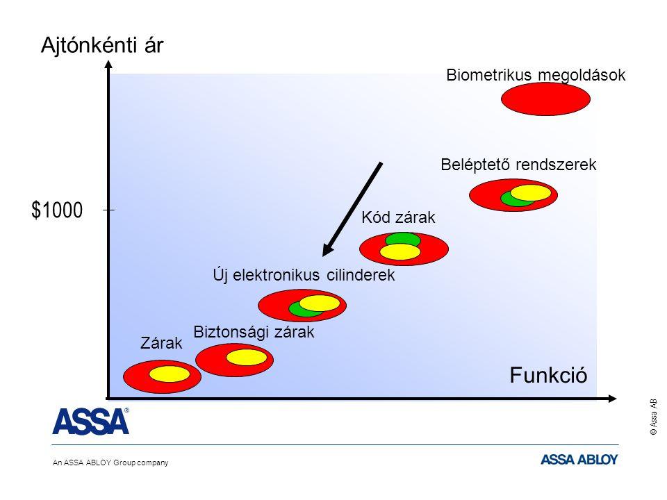 An ASSA ABLOY Group company © Assa AB Ajtónkénti ár $1000 Funkció Beléptető rendszerek Új elektronikus cilinderek Biztonsági zárakKód zárakZárak Biometrikus megoldások
