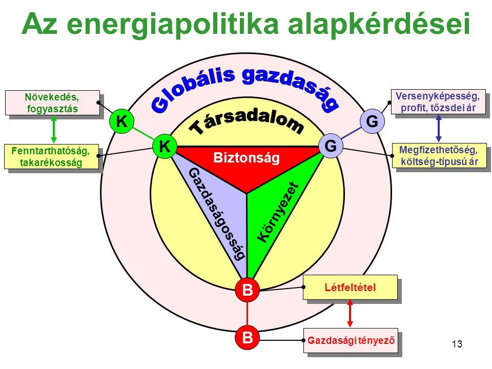 13 Biztonság Környezet Gazdaságosság Versenyképesség, profit, tőzsdei ár Versenyképesség, profit, tőzsdei ár Megfizethetőség, költség-típusú ár Megfizethetőség, költség-típusú ár Növekedés, fogyasztás Növekedés, fogyasztás Fenntarthatóság, takarékosság Fenntarthatóság, takarékosság Létfeltétel Gazdasági tényező B B G G K K Az energiapolitika alapkérdései