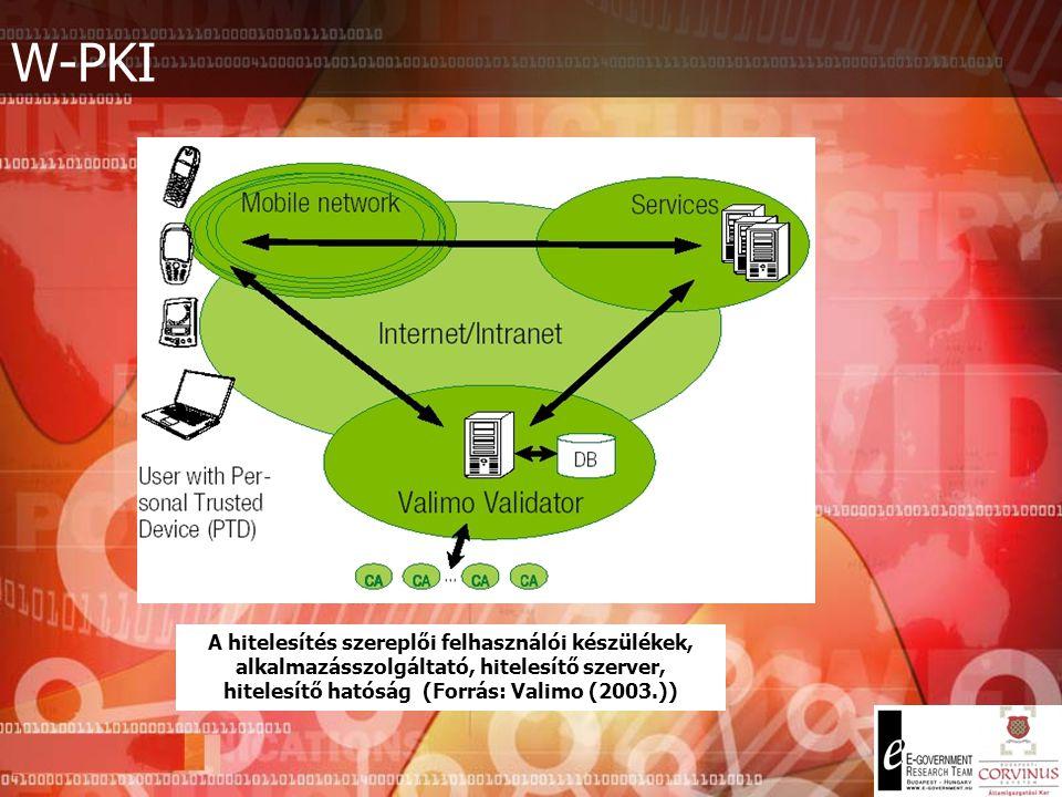 W-PKI Mi a PKI lényege: Autentikáció (Authentication). Biztosítja, hogy a felhasználó valóban az, akinek mondja magát. Letagadhatatlanság (Non-repudia