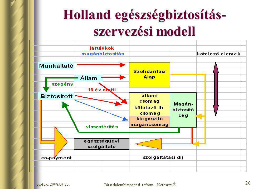 Siófok, 2008.04.23. Társadalombiztosítási reform - Kereszty É. 20 Holland egészségbiztosítás- szervezési modell