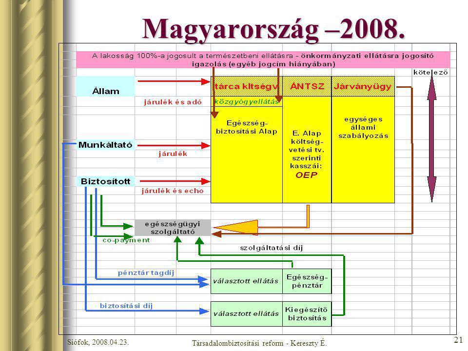 Siófok, 2008.04.23. Társadalombiztosítási reform - Kereszty É. 21 Magyarország –2008.