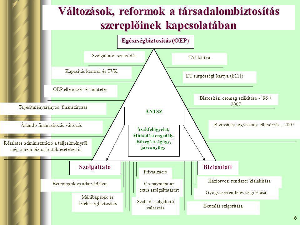 6 Változások, reformok a társadalombiztosítás szereplőinek kapcsolatában TAJ kártya EU sürgősségi kártya (E111) Biztosítási csomag szűkítése - '96 + 2