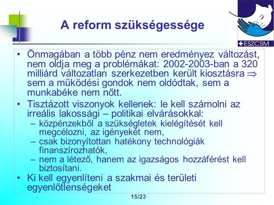 15/23 A reform szükségessége Önmagában a több pénz nem eredményez változást, nem oldja meg a problémákat: 2002-2003-ban a 320 milliárd változatlan szerkezetben került kiosztásra  sem a működési gondok nem oldódtak, sem a munkabéke nem nőtt.