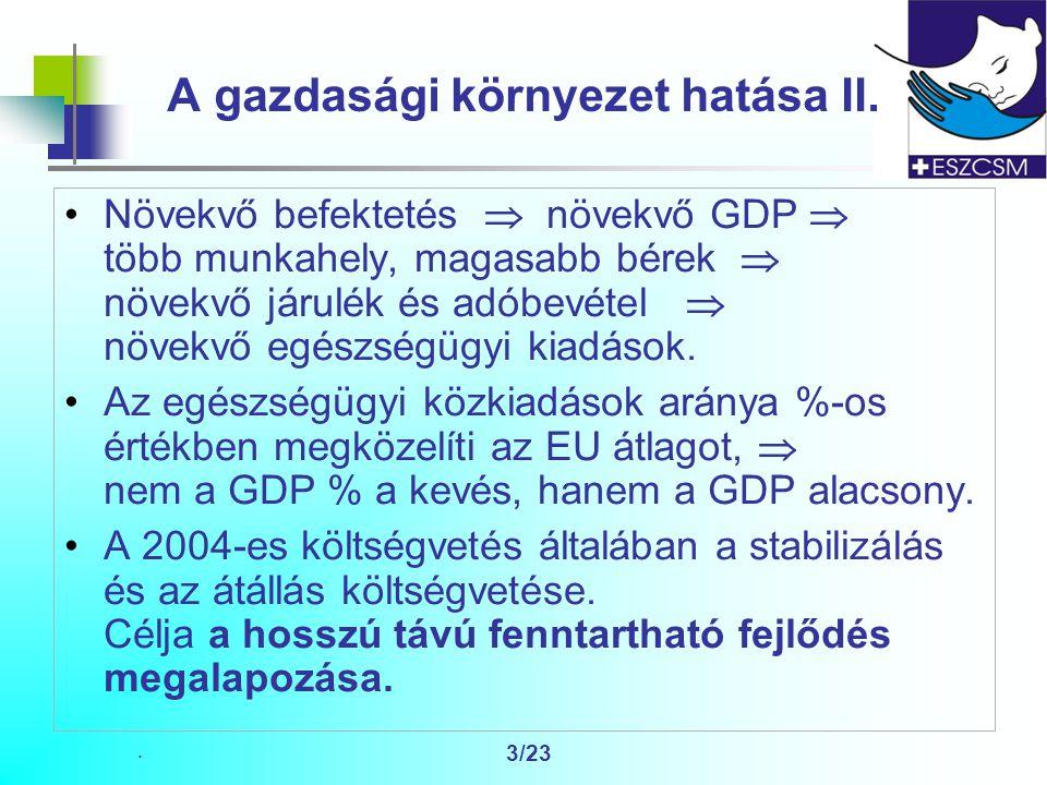 3/23 A gazdasági környezet hatása II.