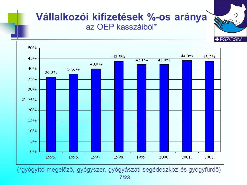 . 7/23 Vállalkozói kifizetések %-os aránya az OEP kasszáiból* (*gyógyító-megelőző, gyógyszer, gyógyászati segédeszköz és gyógyfürdő)