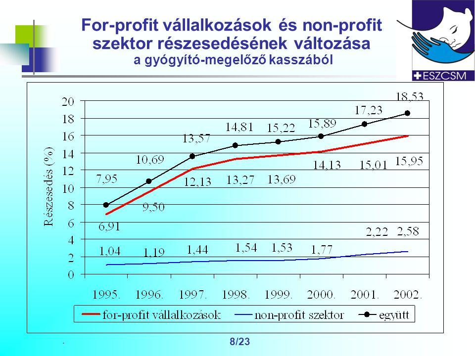 . 8/23 For-profit vállalkozások és non-profit szektor részesedésének változása a gyógyító-megelőző kasszából
