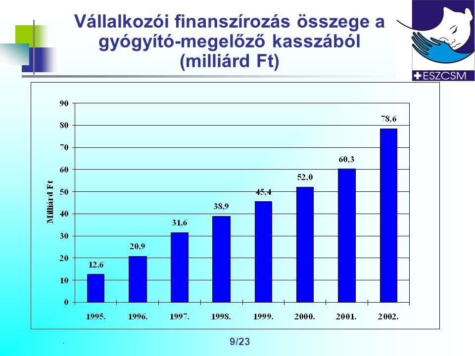 . 9/23 Vállalkozói finanszírozás összege a gyógyító-megelőző kasszából (milliárd Ft)