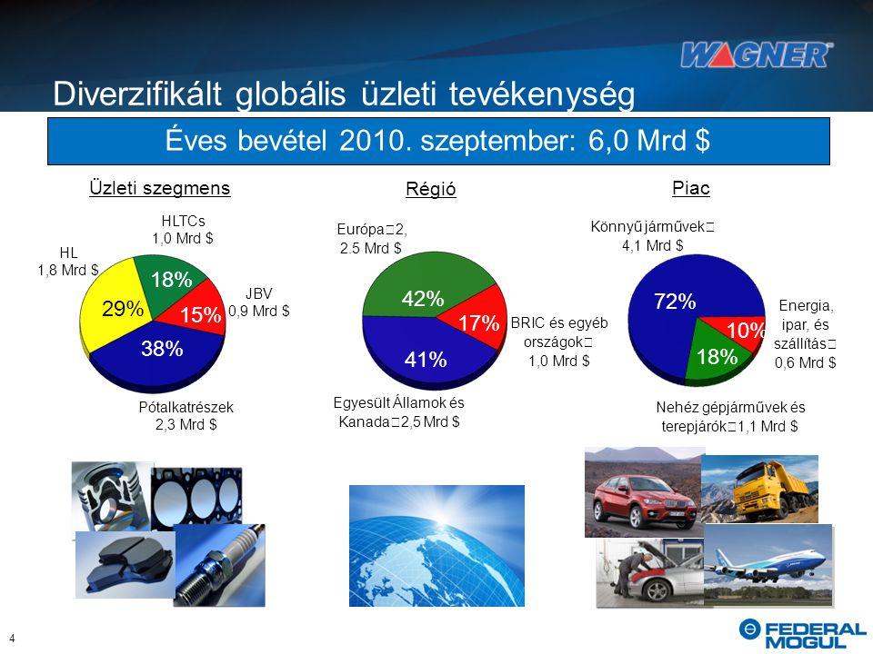 Diverzifikált globális üzleti tevékenység Könnyű járművek 4,1 Mrd $ Nehéz gépjárművek és terepjárók 1,1 Mrd $ Energia, ipar, és szállítás 0,6 Mrd $ 18% 10% 72% Piac Éves bevétel 2010.