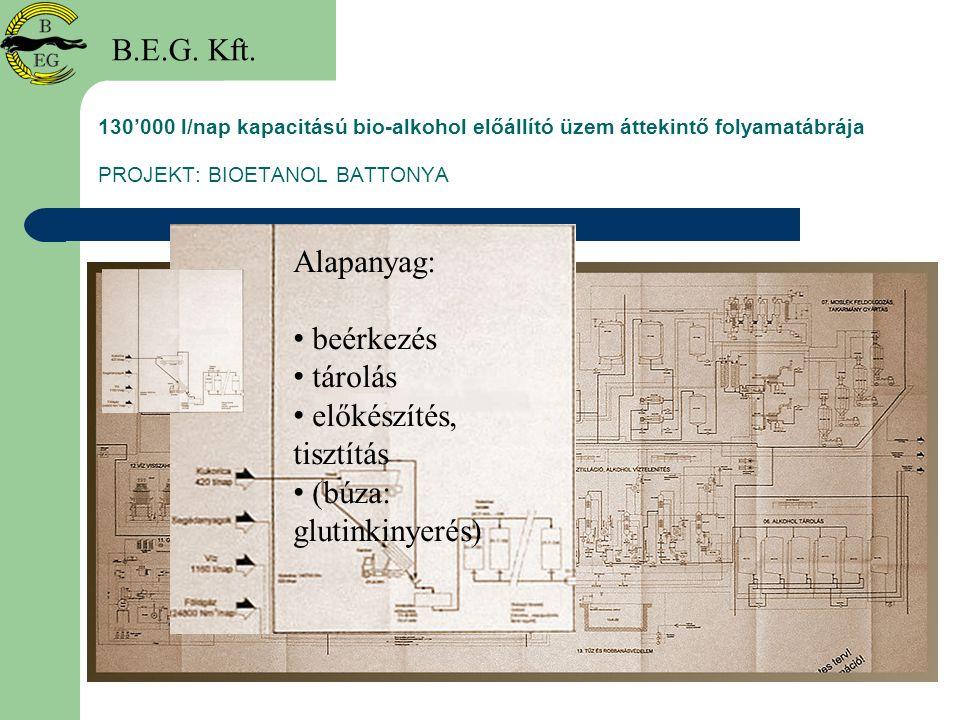 130'000 l/nap kapacitású bio-alkohol előállító üzem áttekintő folyamatábrája PROJEKT: BIOETANOL BATTONYA B.E.G. Kft. Alapanyag: beérkezés tárolás elők