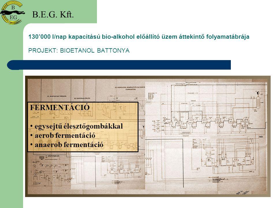 130'000 l/nap kapacitású bio-alkohol előállító üzem áttekintő folyamatábrája PROJEKT: BIOETANOL BATTONYA B.E.G. Kft. FERMENTÁCIÓ egysejtű élesztőgombá