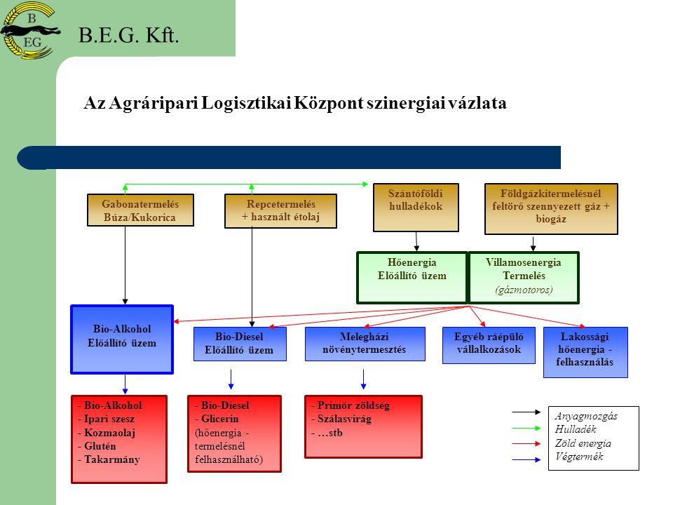 Gabonatermelés Búza/Kukorica Repcetermelés + használt étolaj Szántóföldi hulladékok Földgázkitermelésnél feltörő szennyezett gáz + biogáz Villamosener