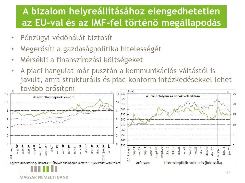 Pénzügyi védőhálót biztosít Megerősíti a gazdaságpolitika hitelességét Mérsékli a finanszírozási költségeket A piaci hangulat már pusztán a kommunikációs váltástól is javult, amit strukturális és piac konform intézkedésekkel lehet tovább erősíteni 13 A bizalom helyreállításához elengedhetetlen az EU-val és az IMF-fel történő megállapodás