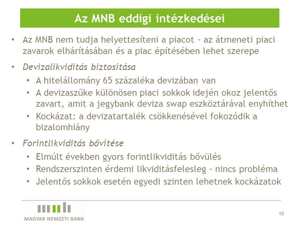Az MNB nem tudja helyettesíteni a piacot – az átmeneti piaci zavarok elhárításában és a piac építésében lehet szerepe Devizalikviditás biztosítása A h