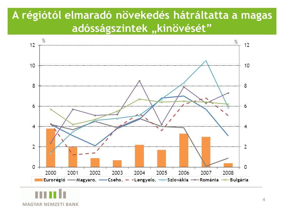 """4 A régiótól elmaradó növekedés hátráltatta a magas adósságszintek """"kinövését"""