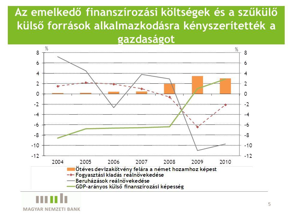 5 Az emelkedő finanszírozási költségek és a szűkülő külső források alkalmazkodásra kényszerítették a gazdaságot
