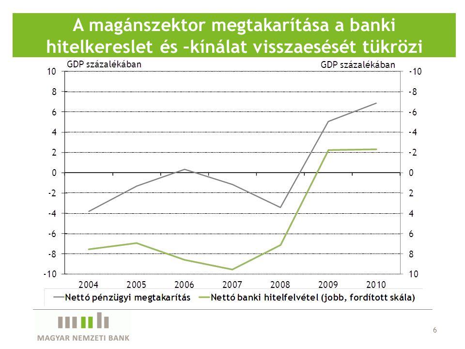 6 A magánszektor megtakarítása a banki hitelkereslet és –kínálat visszaesését tükrözi