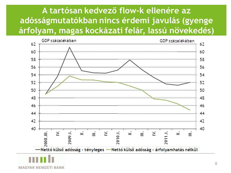 8 A tartósan kedvező flow-k ellenére az adósságmutatókban nincs érdemi javulás (gyenge árfolyam, magas kockázati felár, lassú növekedés)