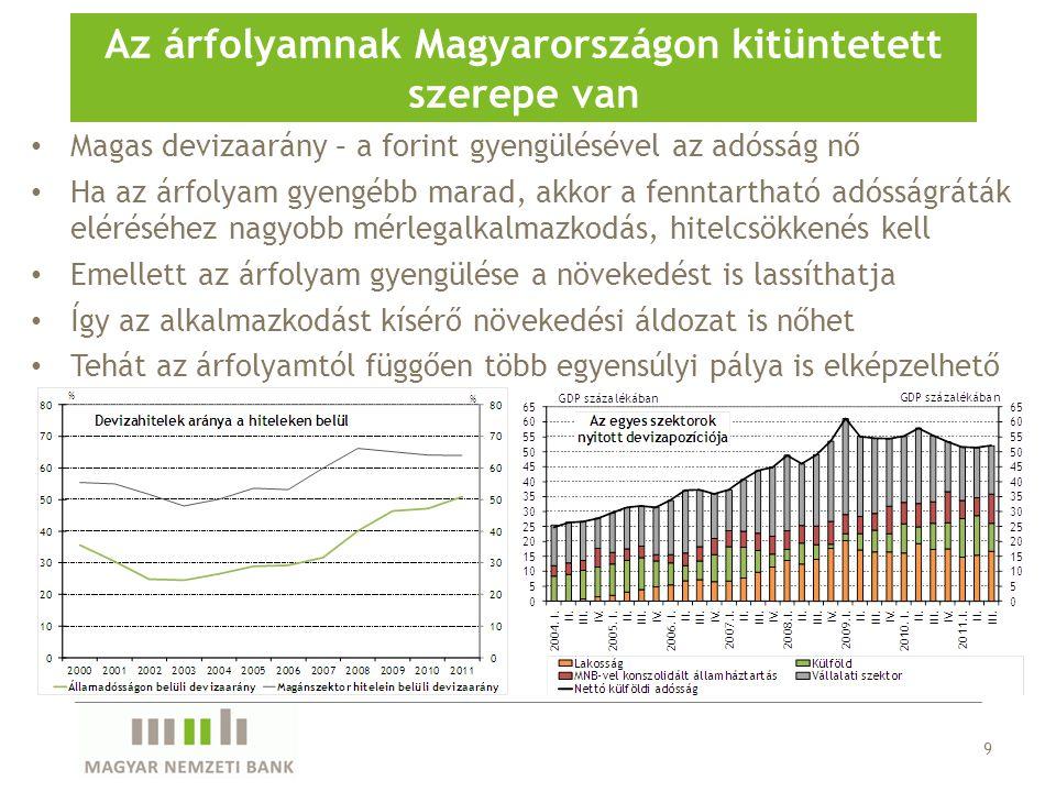 Probléma Alacsony hitelezési hajlandóság (kockázatkerülés) Romló gazdaságpolitikai hitelesség Gyengülő hitelportfolió minőség Alacsony hitelezési képesség Alacsony tőkeellátottság (bankadó, végtörlesztés) Szűkülő finanszírozási források (külső forráskivonás, alacsony megtakarítás) Zavarok a bankközi piacok működésében 20 Hogyan indulhat újra a magyarországi hitelezés.