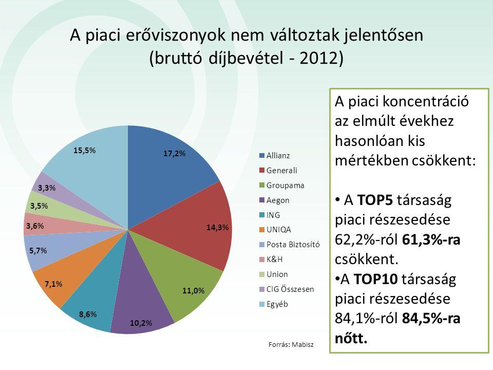 A piaci erőviszonyok nem változtak jelentősen (bruttó díjbevétel - 2012) A piaci koncentráció az elmúlt évekhez hasonlóan kis mértékben csökkent: A TOP5 társaság piaci részesedése 62,2%-ról 61,3%-ra csökkent.