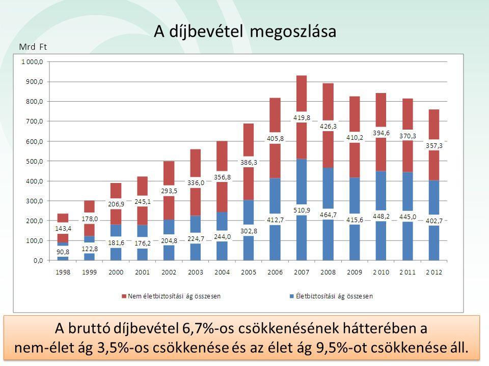 A bruttó díjbevétel 6,7%-os csökkenésének hátterében a nem-élet ág 3,5%-os csökkenése és az élet ág 9,5%-ot csökkenése áll. Mrd Ft A díjbevétel megosz