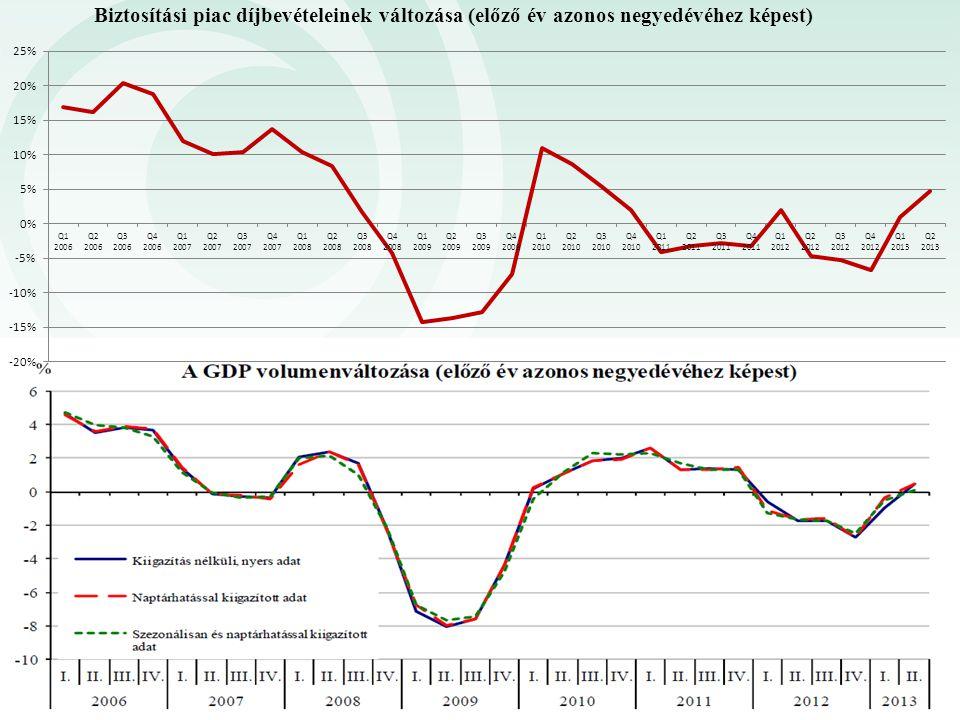 A GDP és a biztosítási szektor díjbevételének alakulása