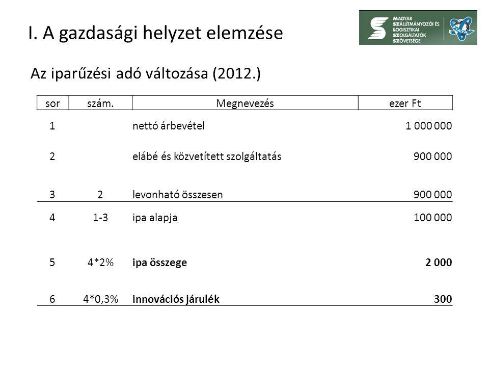 I. A gazdasági helyzet elemzése Az iparűzési adó változása (2012.) sorszám.Megnevezésezer Ft 1nettó árbevétel1 000 000 2elábé és közvetített szolgálta