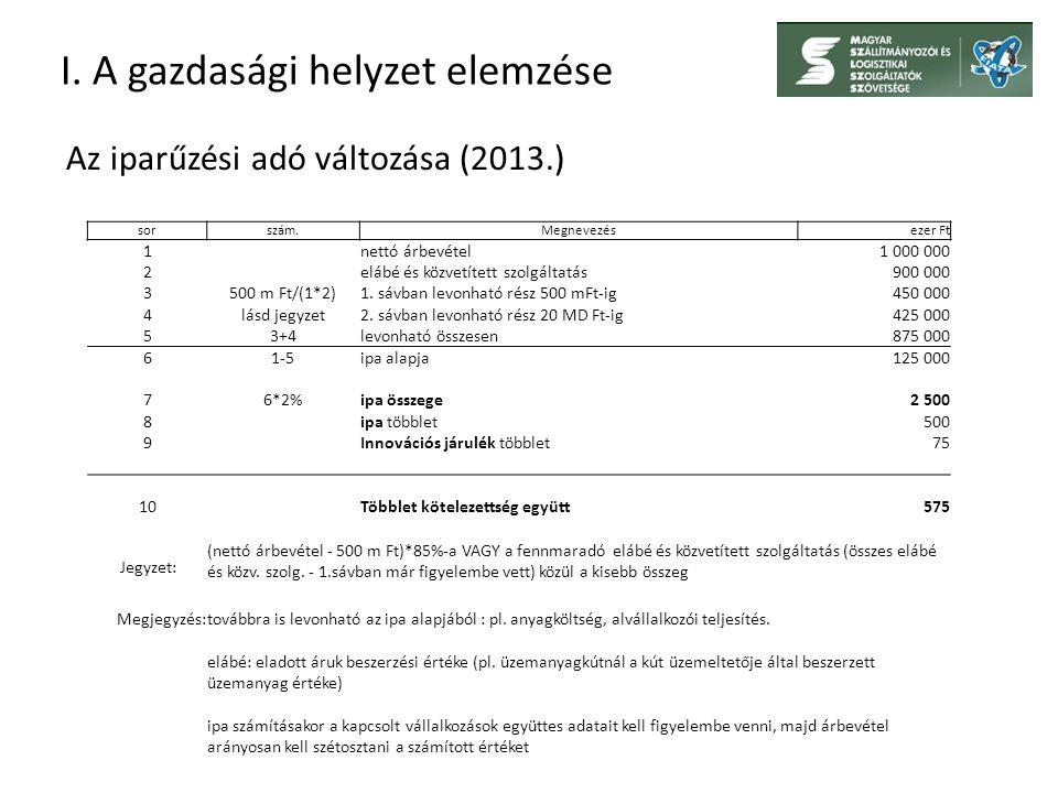 I. A gazdasági helyzet elemzése Az iparűzési adó változása (2013.) sorszám.Megnevezésezer Ft 1nettó árbevétel1 000 000 2elábé és közvetített szolgálta