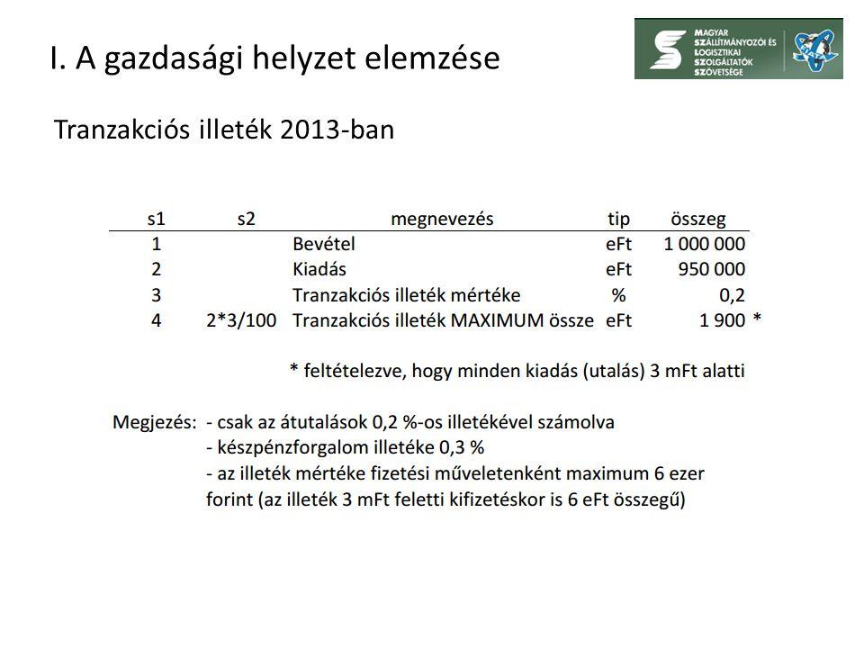 I. A gazdasági helyzet elemzése Tranzakciós illeték 2013-ban