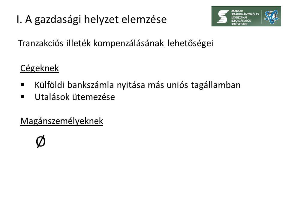 I. A gazdasági helyzet elemzése Tranzakciós illeték kompenzálásának lehetőségei Cégeknek  Külföldi bankszámla nyitása más uniós tagállamban  Utaláso