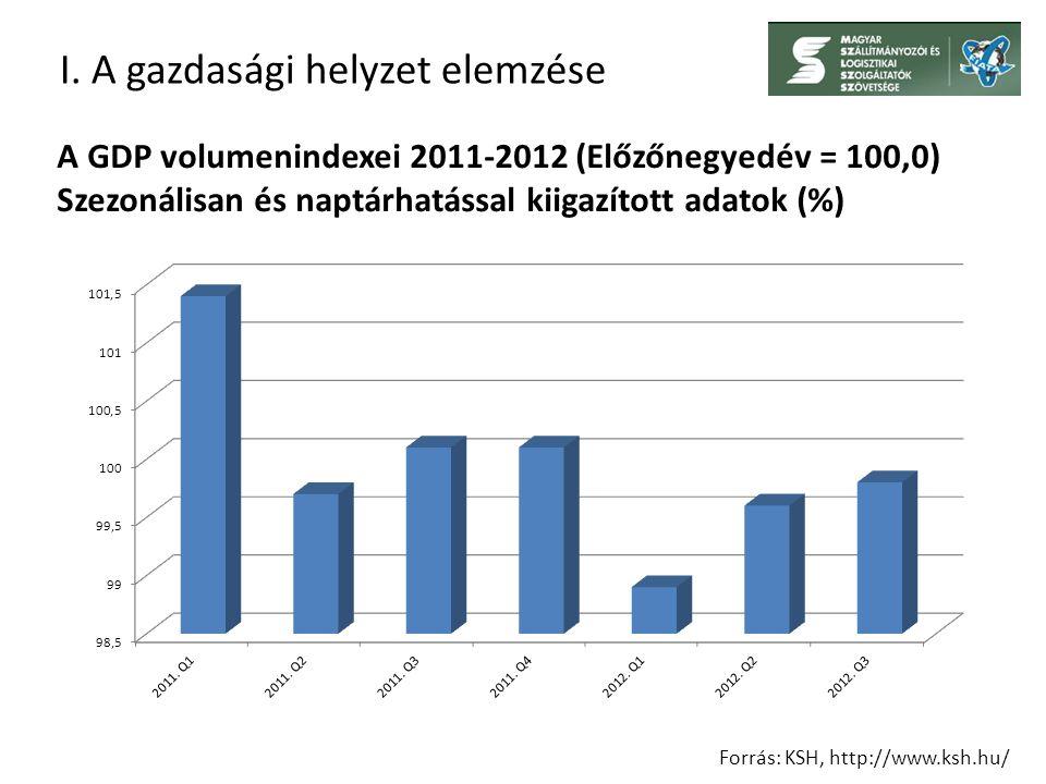 I. A gazdasági helyzet elemzése Forrás: KSH, http://www.ksh.hu/ A GDP volumenindexei 2011-2012 (Előzőnegyedév = 100,0) Szezonálisan és naptárhatással