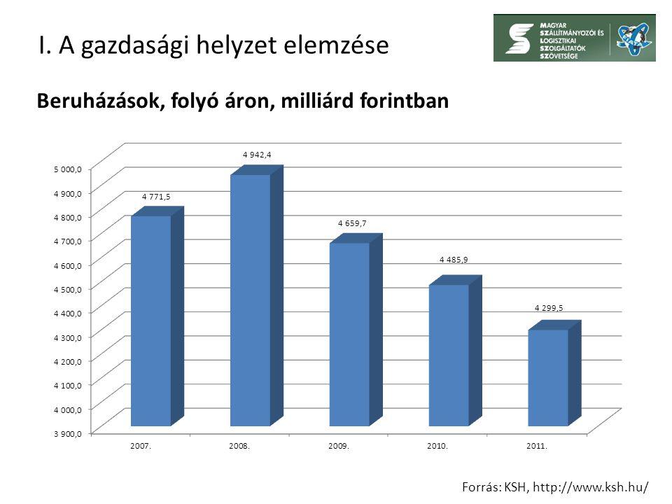 I. A gazdasági helyzet elemzése Forrás: KSH, http://www.ksh.hu/ Beruházások, folyó áron, milliárd forintban