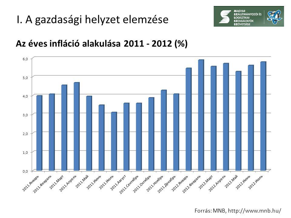 I. A gazdasági helyzet elemzése Forrás: MNB, http://www.mnb.hu/ Az éves infláció alakulása 2011 - 2012 (%)