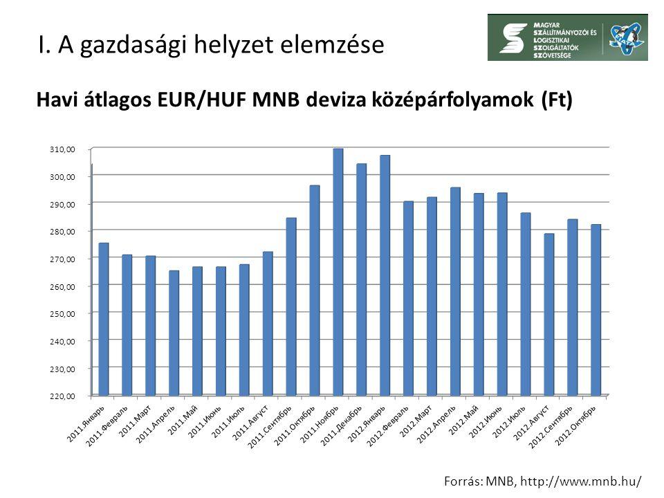 I. A gazdasági helyzet elemzése Forrás: MNB, http://www.mnb.hu/ Havi átlagos EUR/HUF MNB deviza középárfolyamok (Ft)