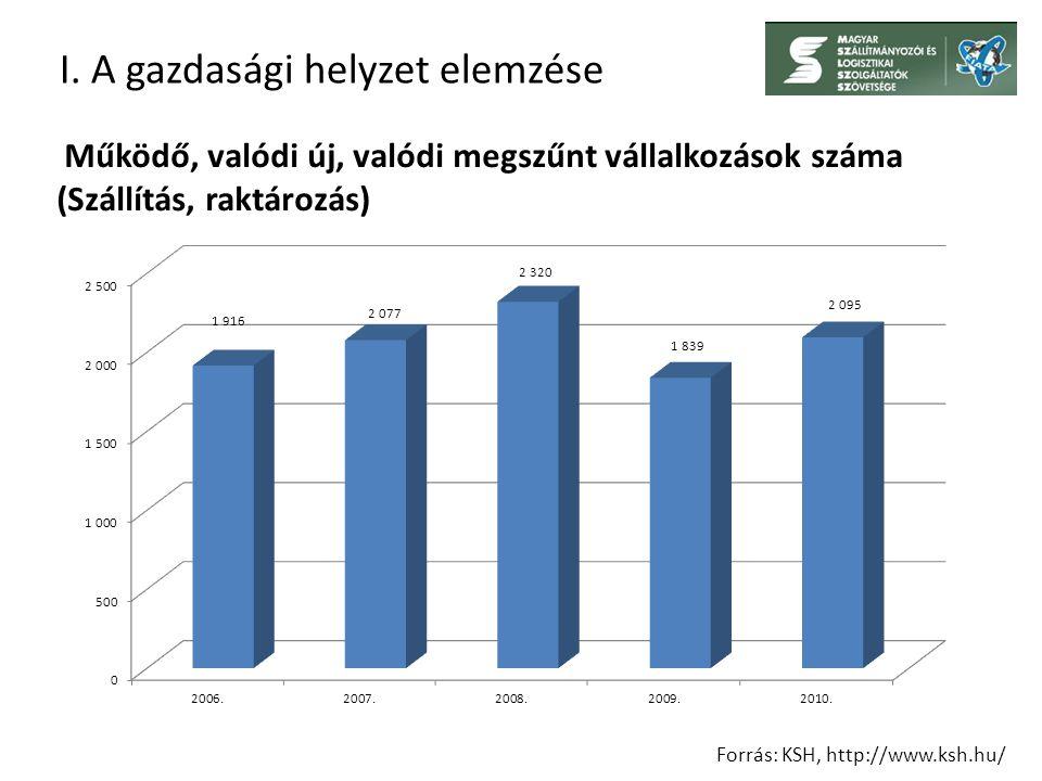 I. A gazdasági helyzet elemzése Forrás: KSH, http://www.ksh.hu/ Működő, valódi új, valódi megszűnt vállalkozások száma (Szállítás, raktározás)