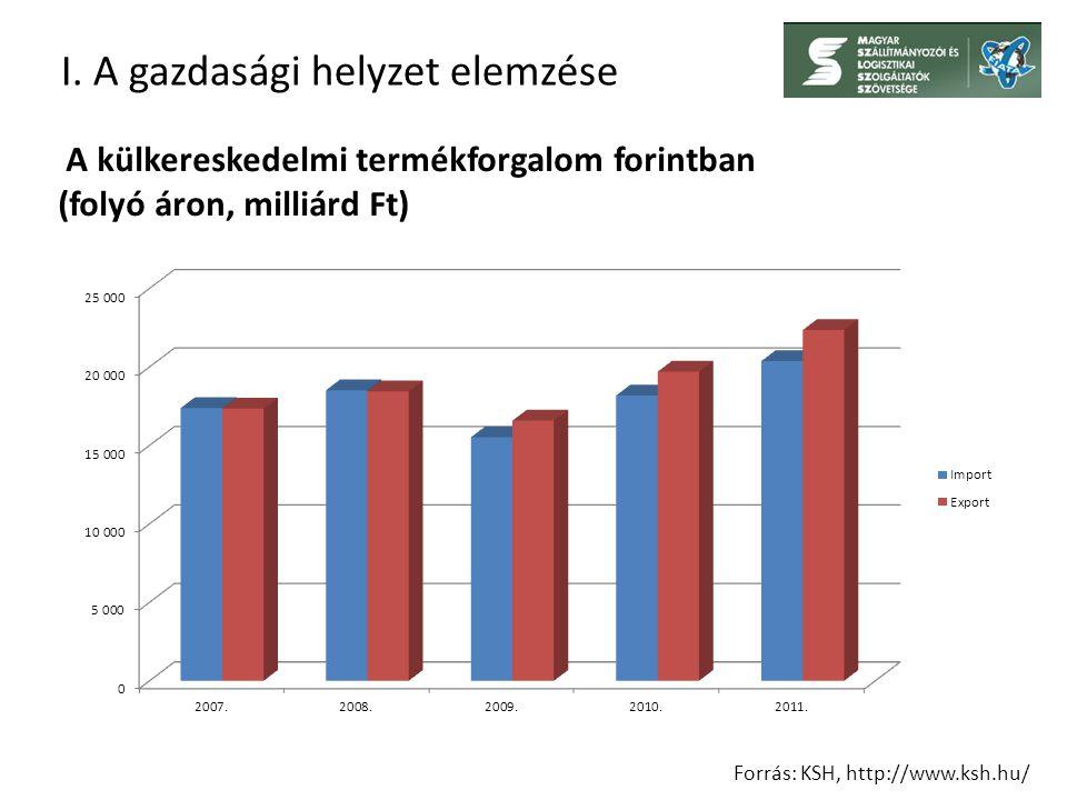 I. A gazdasági helyzet elemzése Forrás: KSH, http://www.ksh.hu/ A külkereskedelmi termékforgalom forintban (folyó áron, milliárd Ft)
