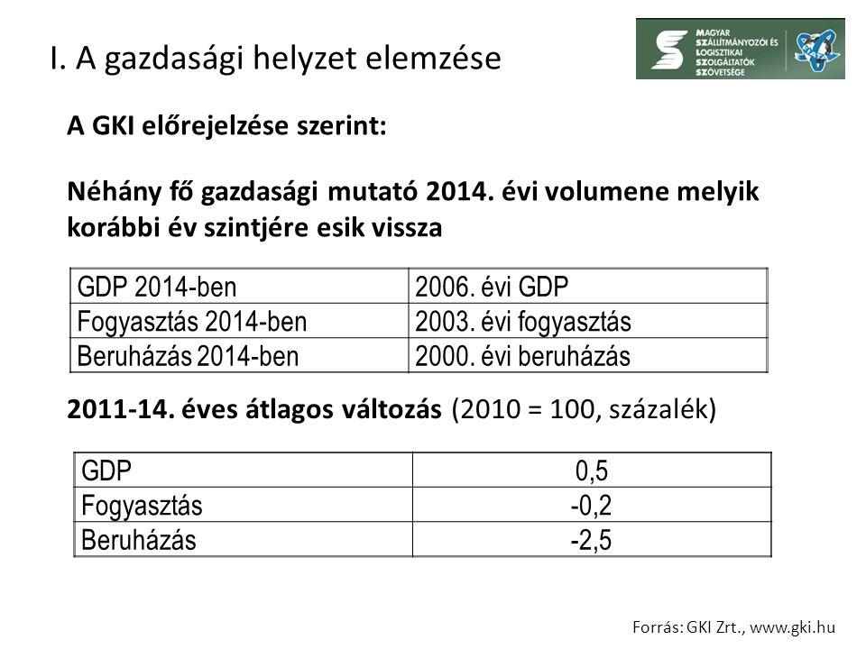 I. A gazdasági helyzet elemzése Néhány fő gazdasági mutató 2014.