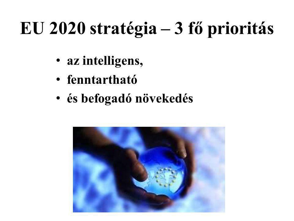 EU 2020 stratégia – 3 fő prioritás az intelligens, fenntartható és befogadó növekedés