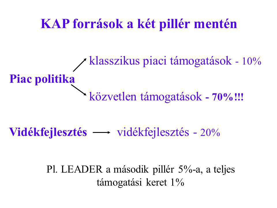 KAP források a két pillér mentén klasszikus piaci támogatások - 10% Piac politika közvetlen támogatások - 70%!!.