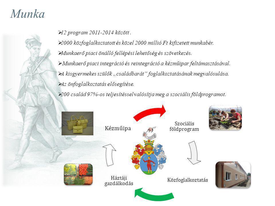 Munka Szociális földprogram Közfoglalkoztatás Háztáji gazdálkodás Kézműipar  12 program 2011-2014 között.  2000 közfoglalkoztatott és közel 2000 mil