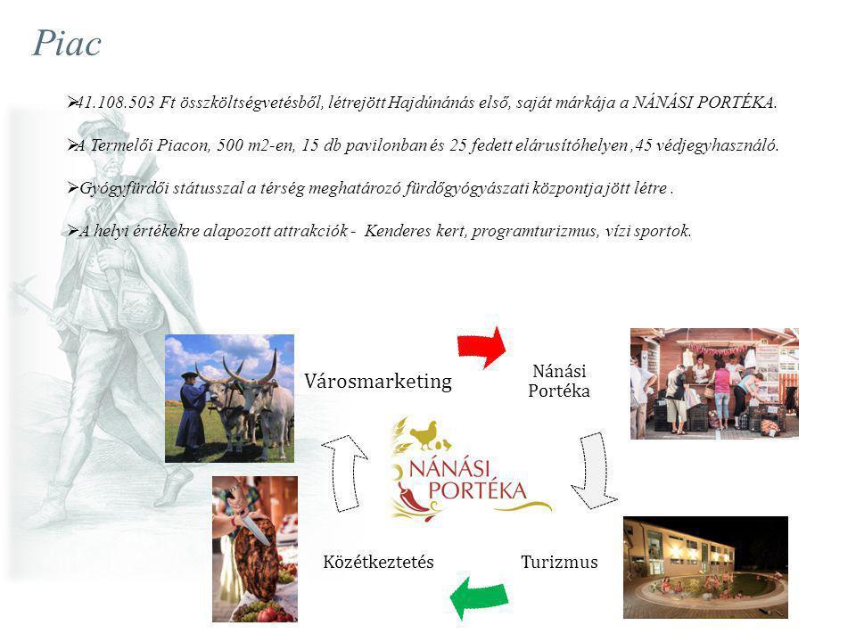 Piac Nánási Portéka TurizmusKözétkeztetés Városmarketing  41.108.503 Ft összköltségvetésből, létrejött Hajdúnánás első, saját márkája a NÁNÁSI PORTÉK