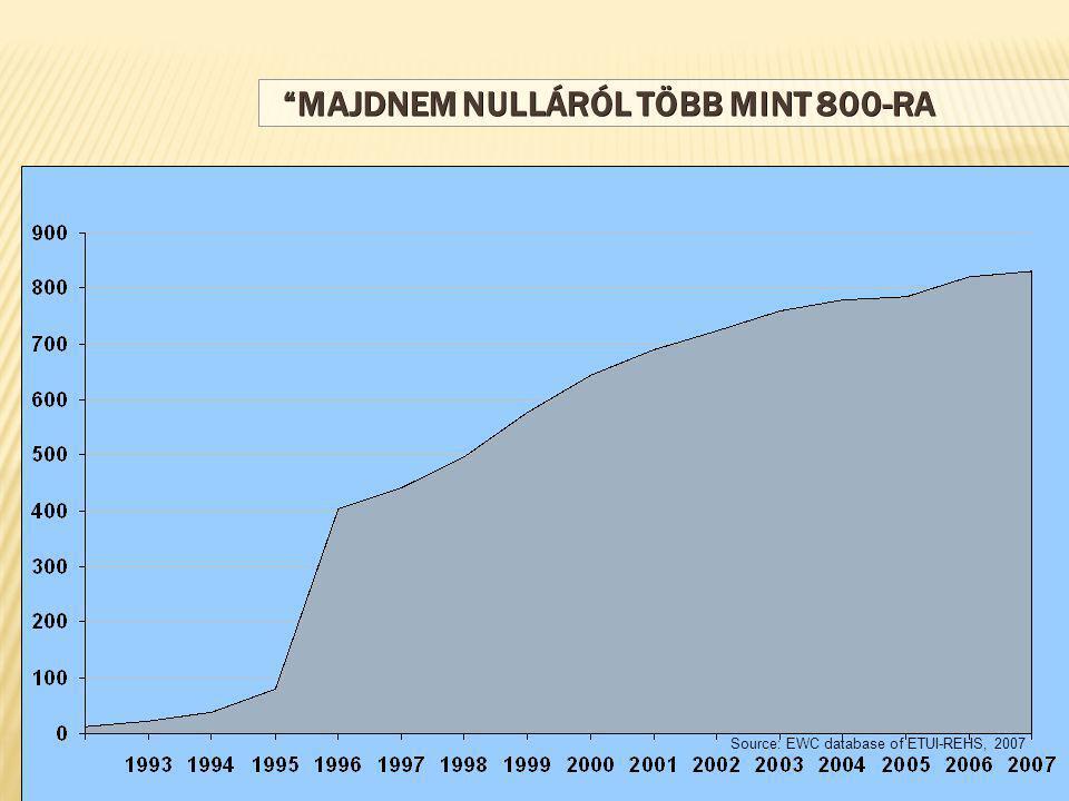 MAJDNEM NULLÁRÓL TÖBB MINT 800-RA Source: EWC database of ETUI-REHS, 2007