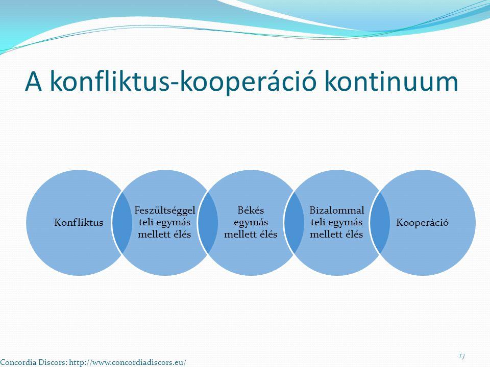 A konfliktus-kooperáció kontinuum Konfliktus Feszültséggel teli egymás mellett élés Békés egymás mellett élés Bizalommal teli egymás mellett élés Kooperáció Concordia Discors: http://www.concordiadiscors.eu/ 17